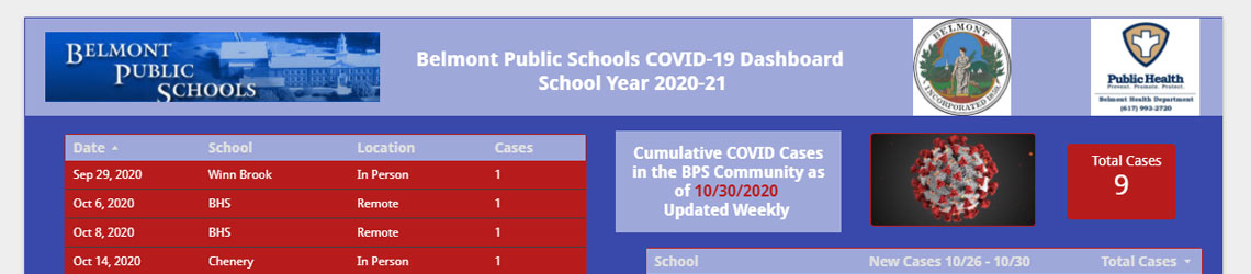 BPS COVID-19 Dashboard