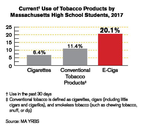 Tobacco Use by MA High school students graph